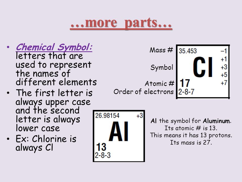 The periodic table ppt video online download chemical symbol letters that are used to represent the names of urtaz Images