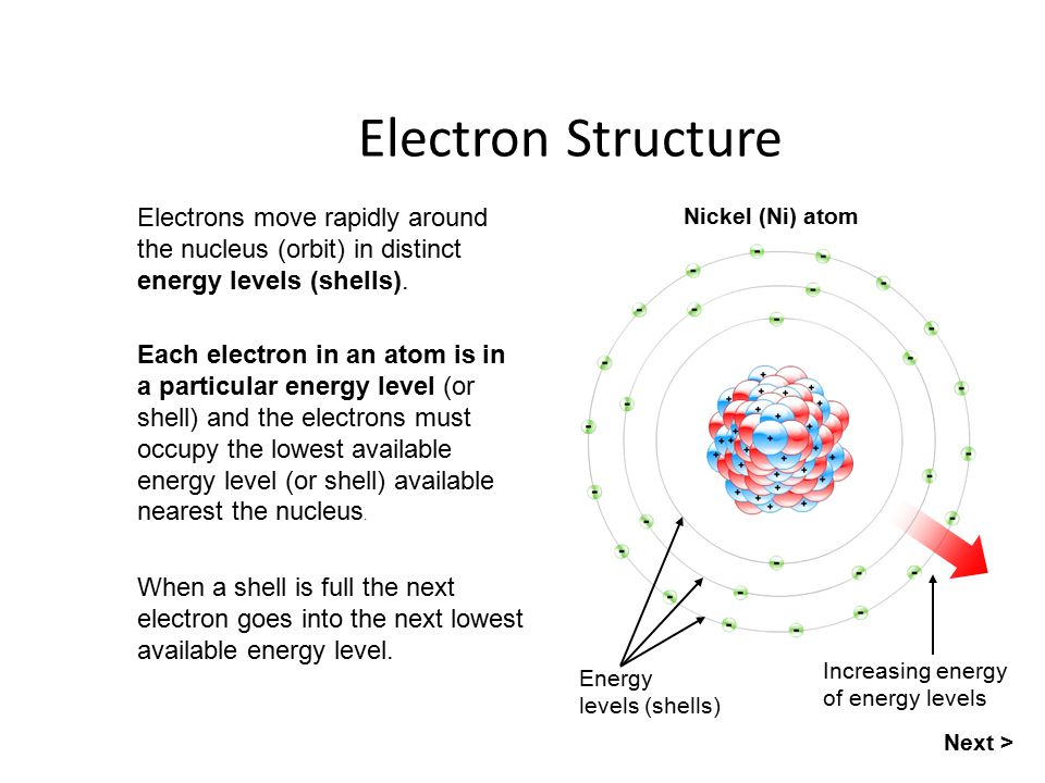 Atoms Atoms Are The Building Blocks For The Whole Universe