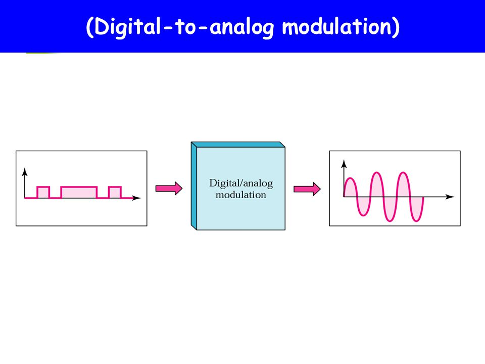 what is digital modulation Modern digital modulation techniques elen e6909 - spring  semester-2008 professor irving kalet the goal of this course is to acquaint the  student.