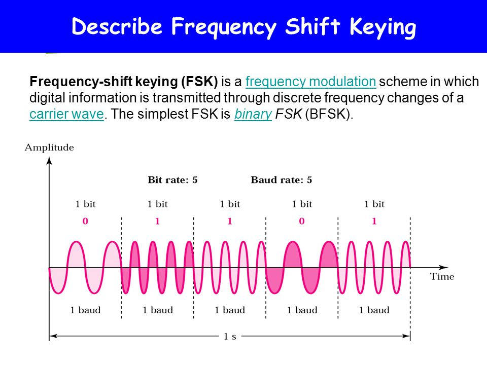 Shaped binary frequency modulation