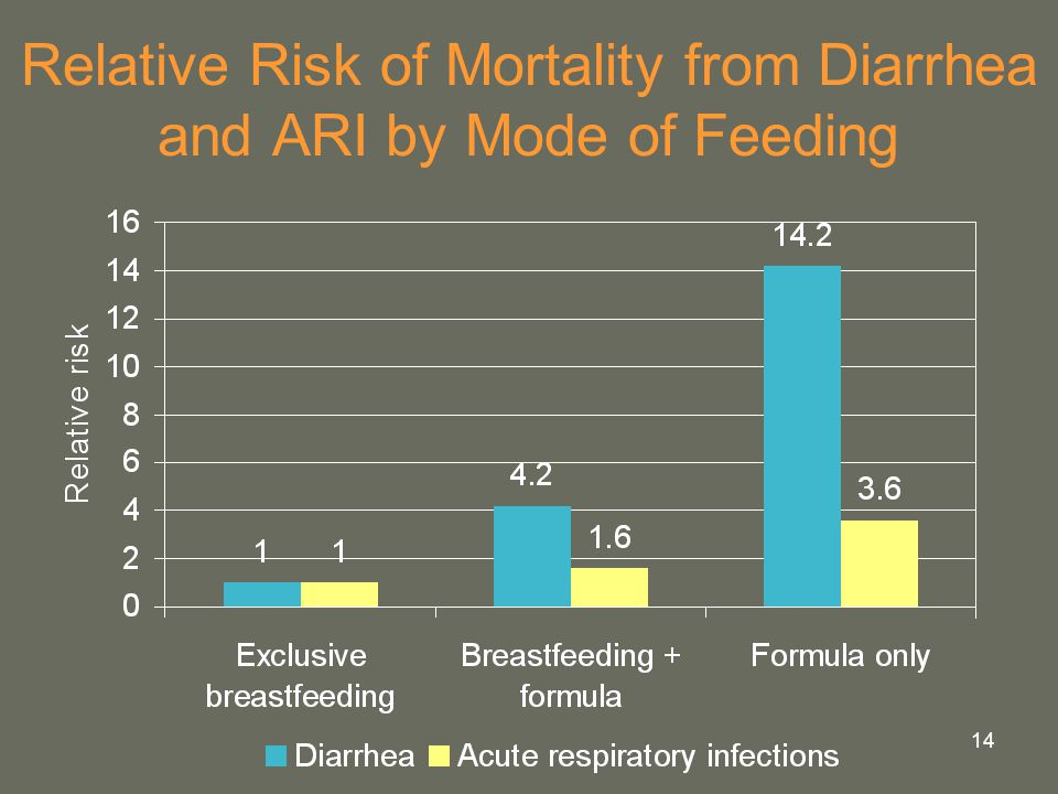 Relative Risk of Mortality from Diarrhea and ARI by Mode of Feeding
