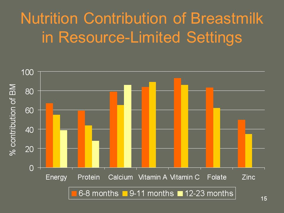 Nutrition Contribution of Breastmilk in Resource-Limited Settings