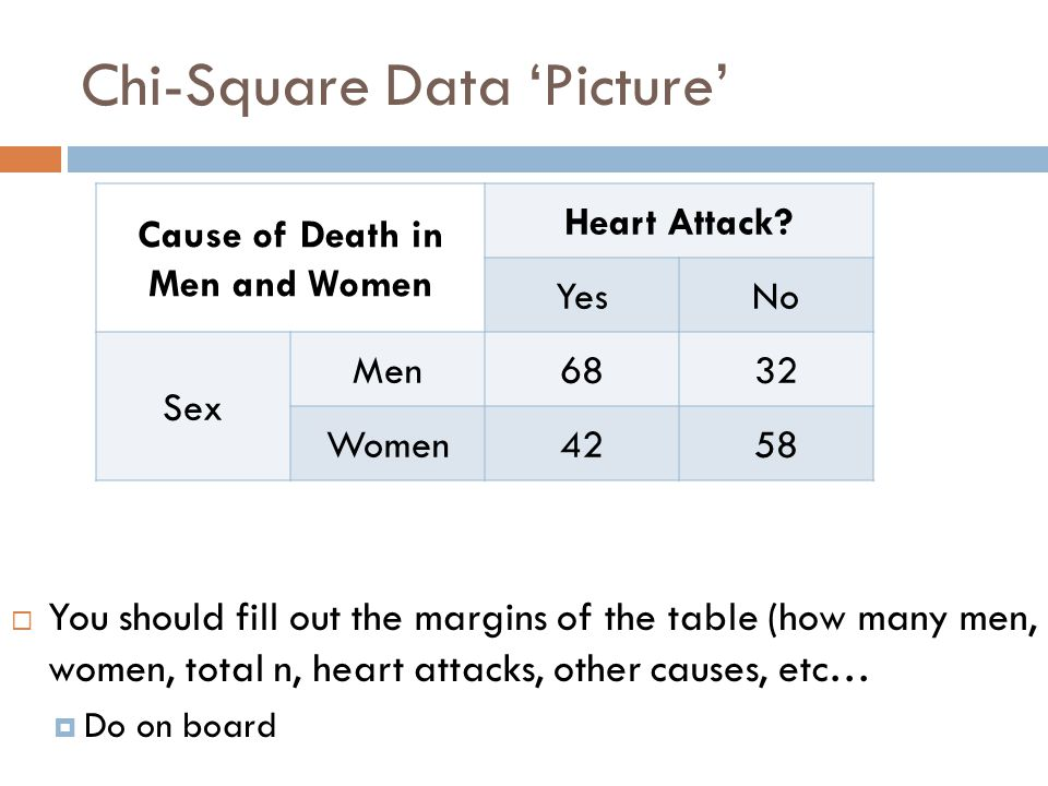 Chi square and odds ratios ppt video online download for Chi square table df 99