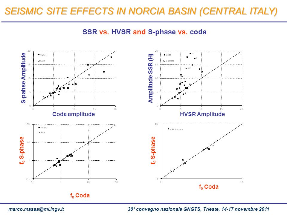 SSR vs. HVSR and S-phase vs. coda