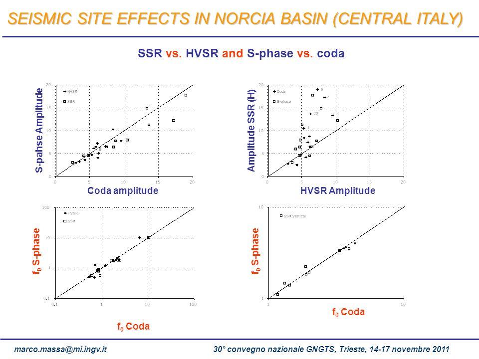 SSR vs. HVSR and S-phase vs. coda