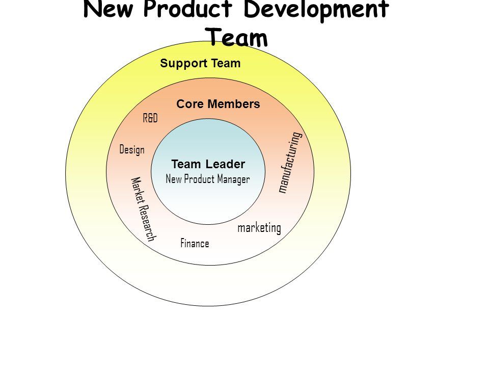 New Product Development Ppt Download