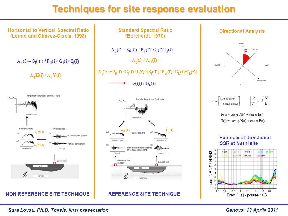 Techniques for site response evaluation
