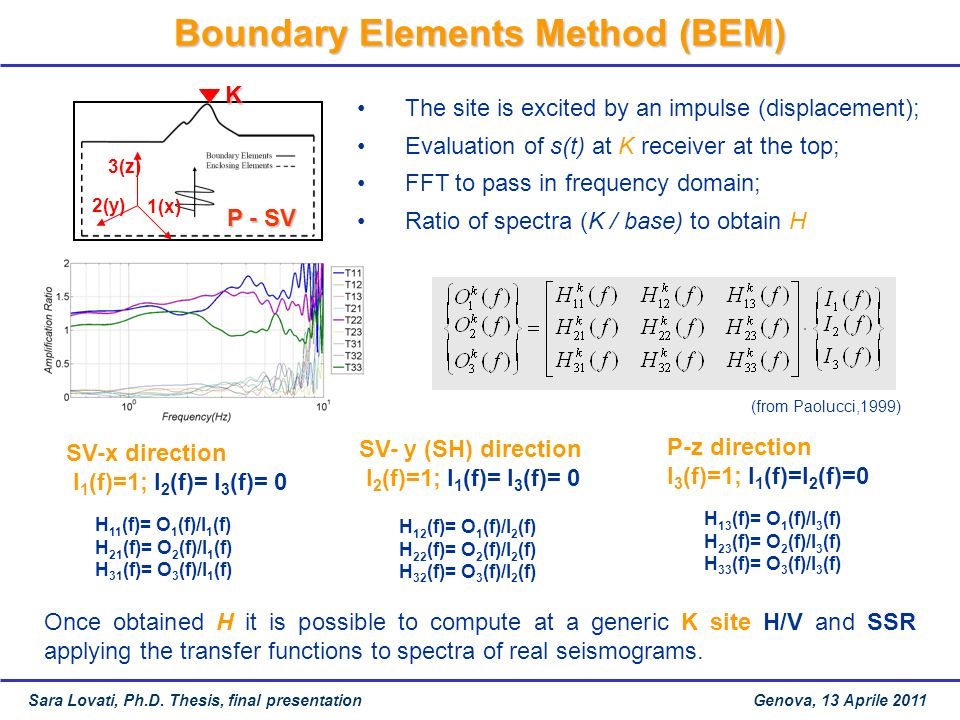 Boundary Elements Method (BEM)