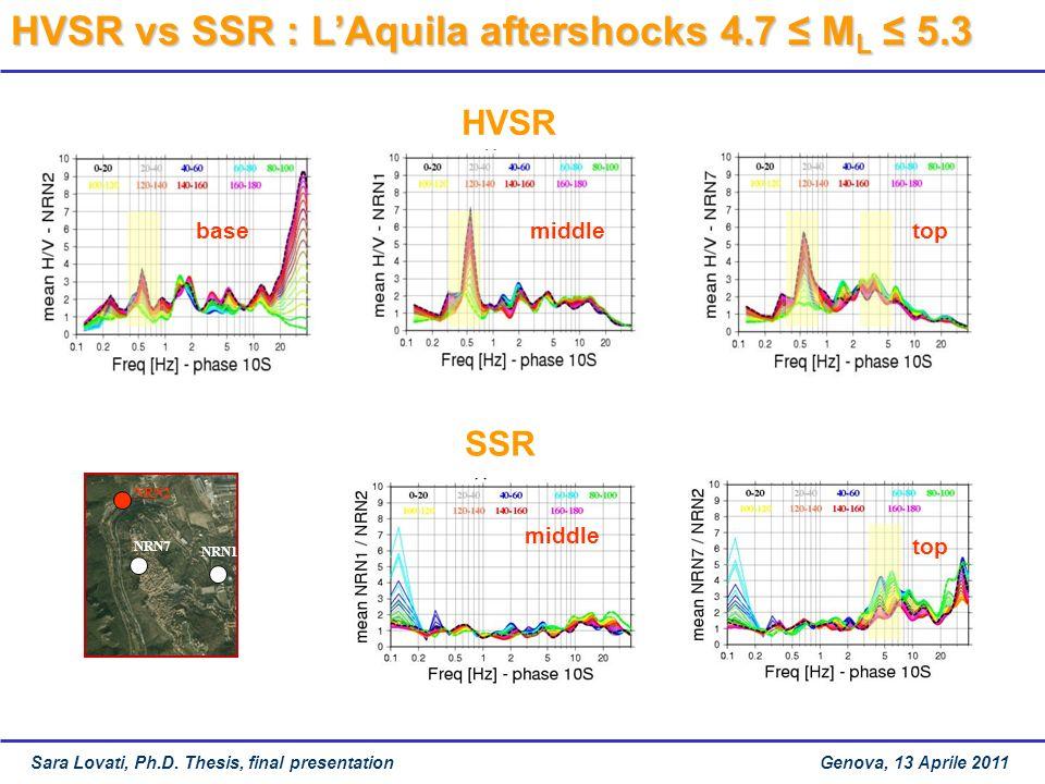 HVSR vs SSR : L'Aquila aftershocks 4.7 ≤ ML ≤ 5.3