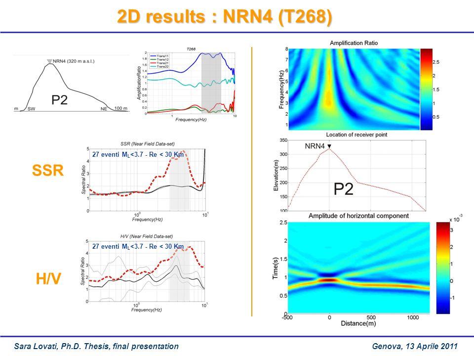 2D results : NRN4 (T268) SSR H/V