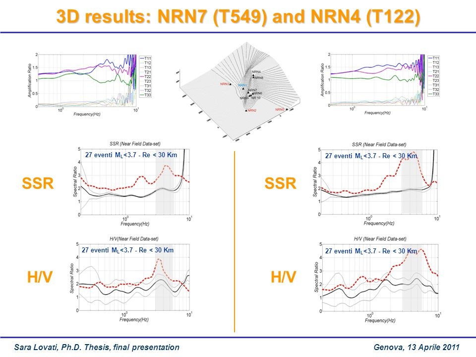 3D results: NRN7 (T549) and NRN4 (T122)