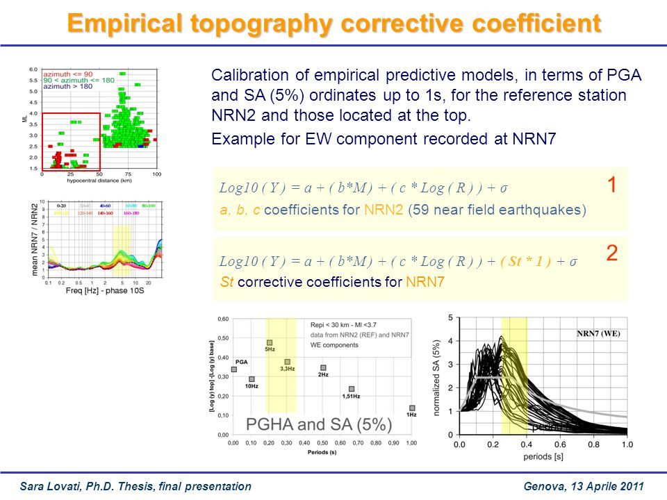 Empirical topography corrective coefficient