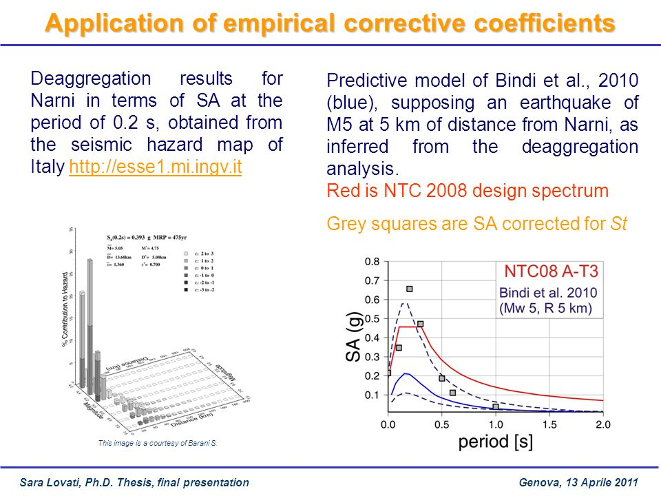 Application of empirical corrective coefficients