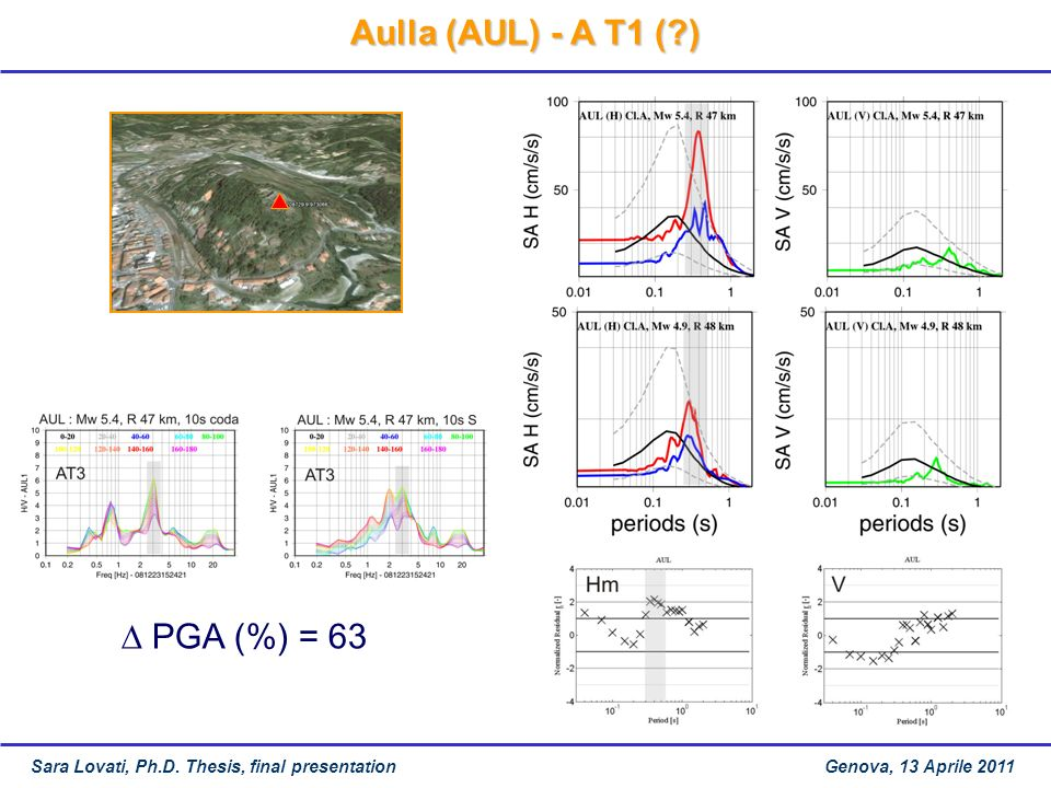 Aulla (AUL) - A T1 ( ) ∆ PGA (%) = 63