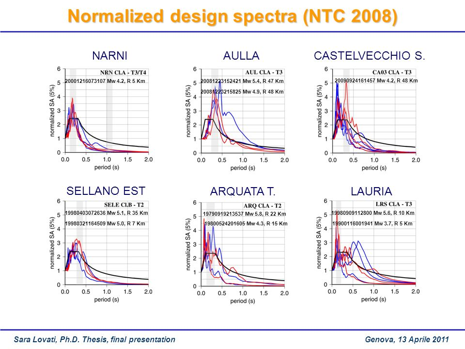 Normalized design spectra (NTC 2008)
