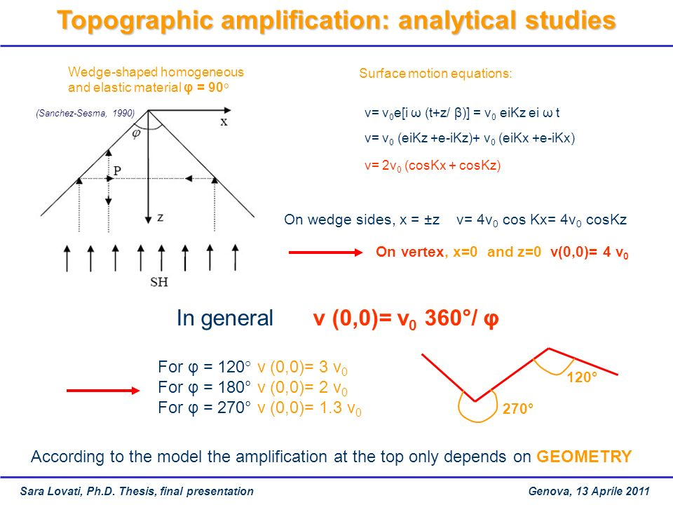 Topographic amplification: analytical studies