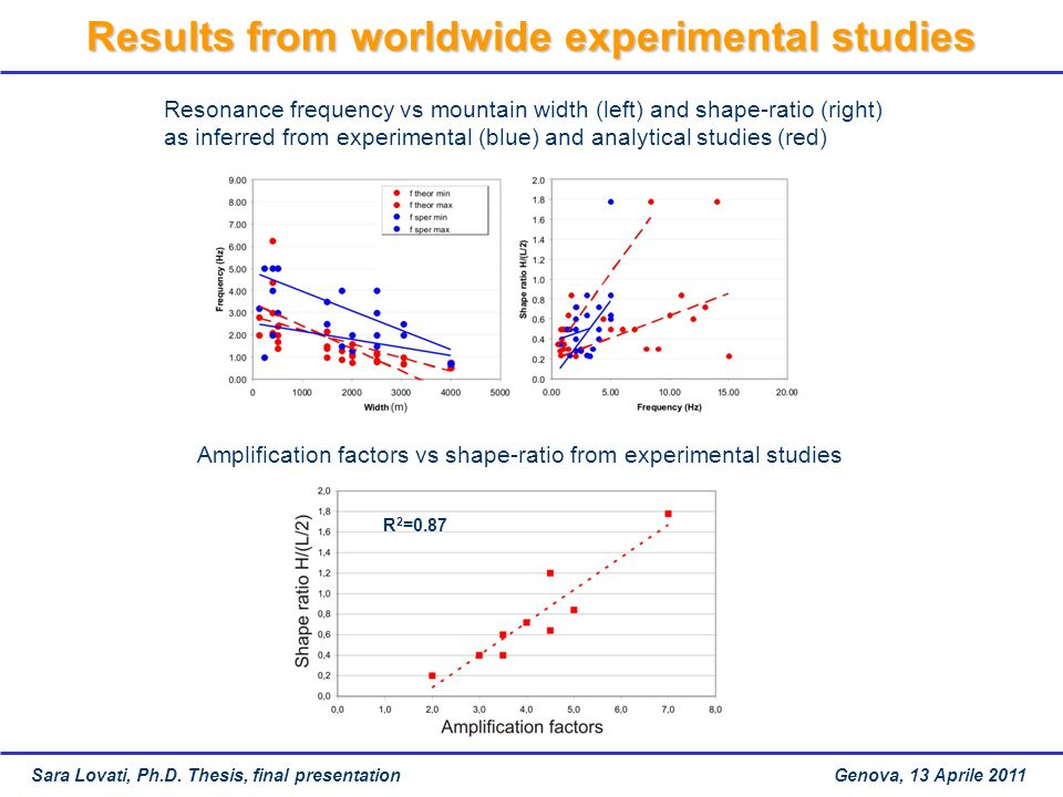 Results from worldwide experimental studies