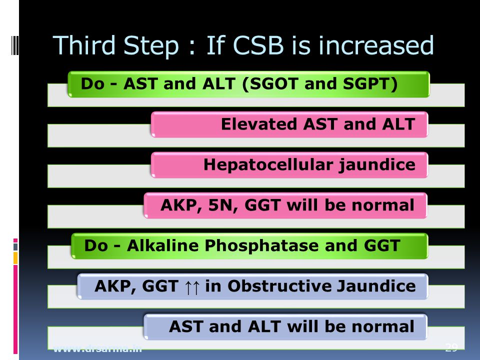 Third Step : If CSB is increased