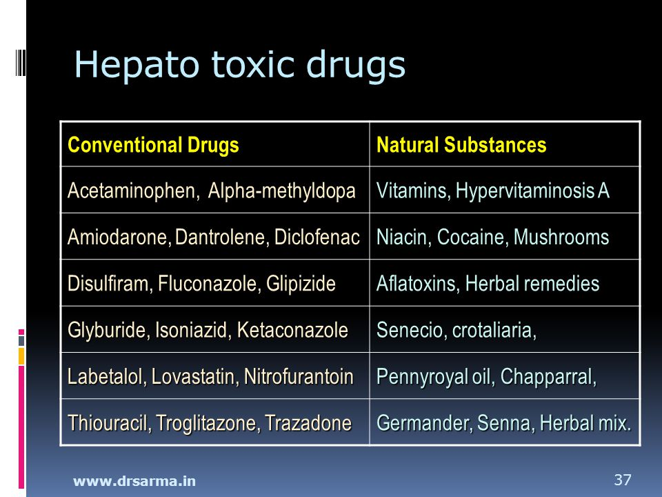 Hepato toxic drugs Conventional Drugs Natural Substances