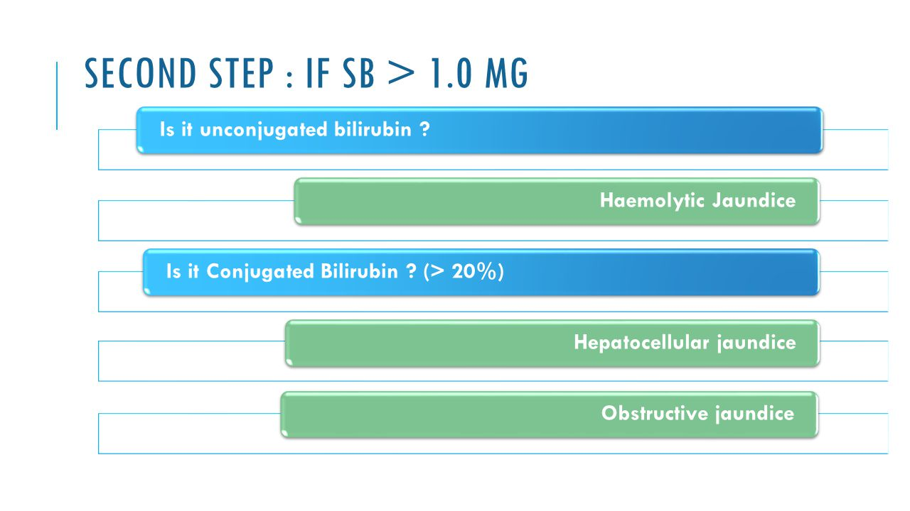 Second Step : If SB > 1.0 mg