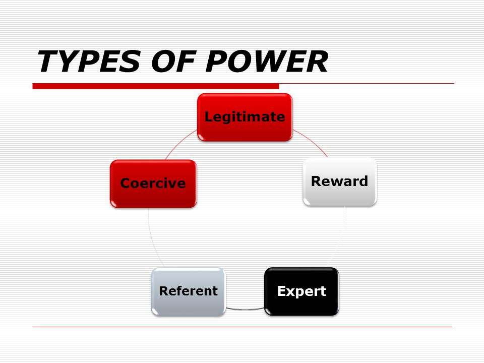 TYPES OF POWER Legitimate Reward Expert Referent Coercive