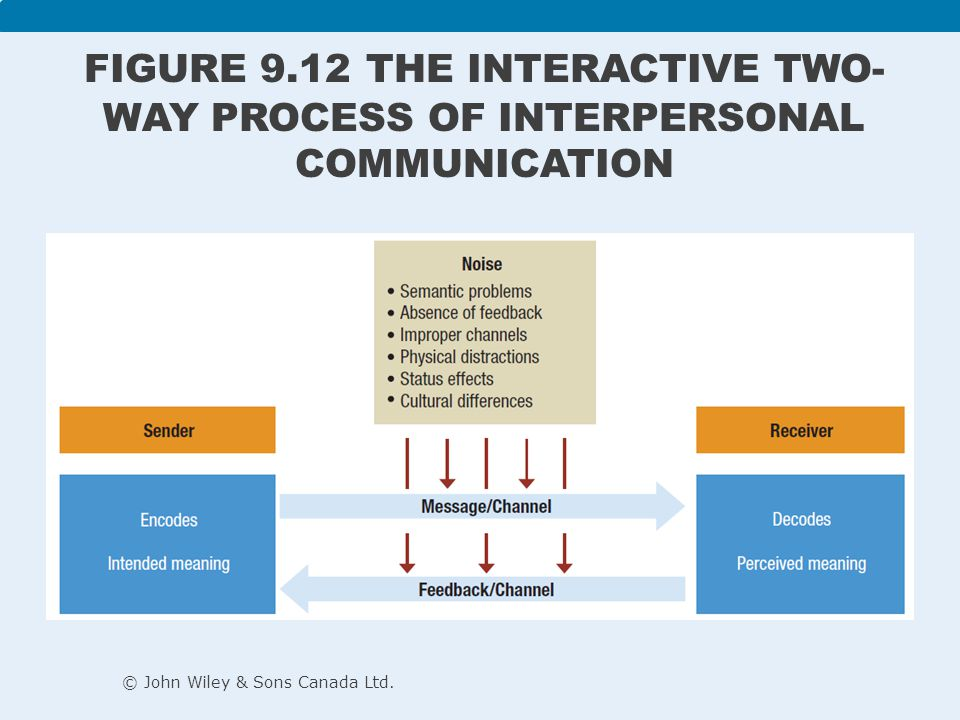 communication is a two way process Two-way process of reaching mutual understanding, in which participants not only exchange (encode-decode) information, news, ideas and feelings but also create and share meaning in general , communication is a means of connecting people or places.