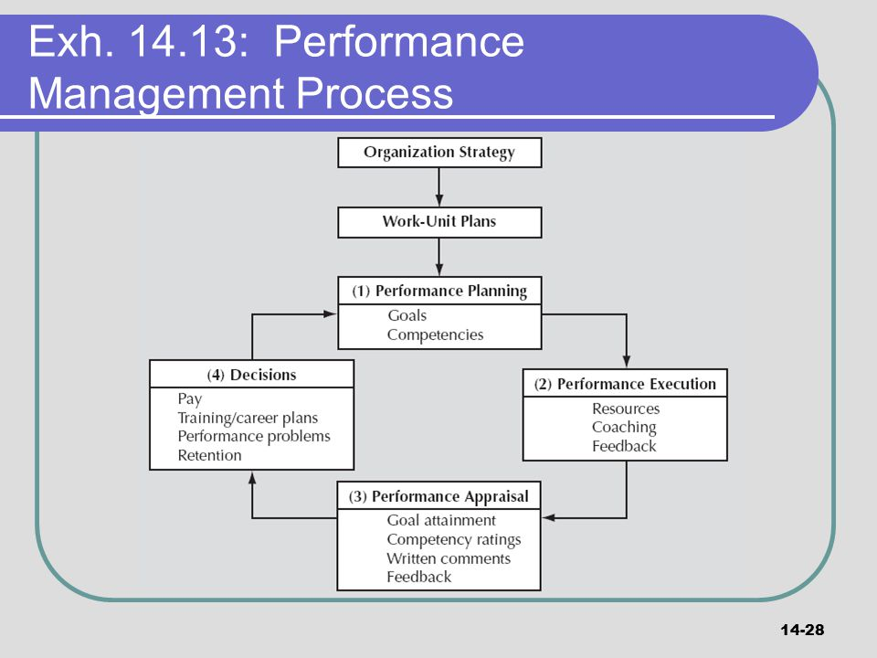 Exh : Performance Management Process