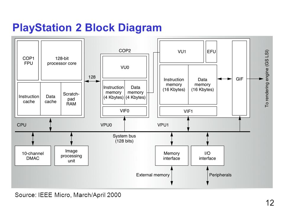 playstation 3 block diagram prof. milo martin for cis ppt video online download