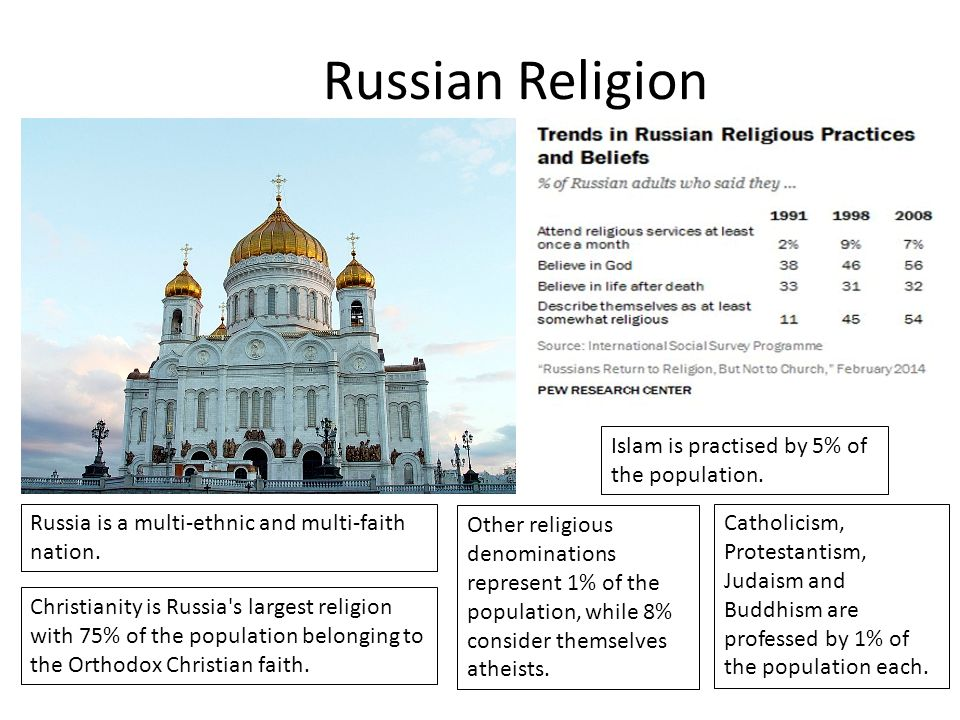 Russian Religion Islam is practised by 5% of the population.