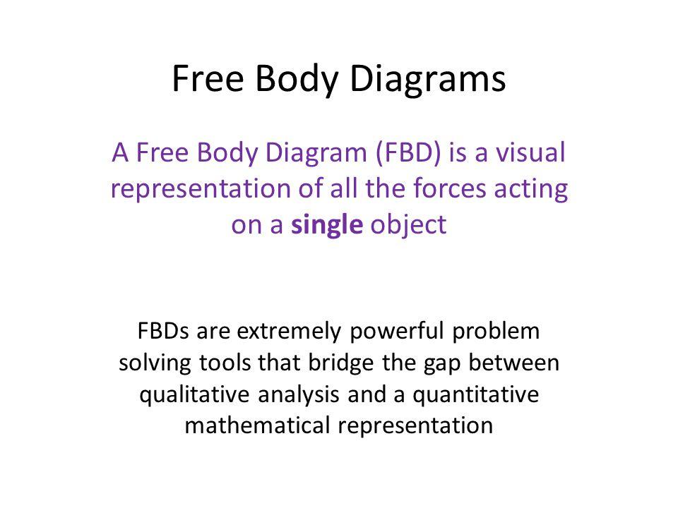 Free Body Diagrams A Free Body Diagram Fbd Is A Visual
