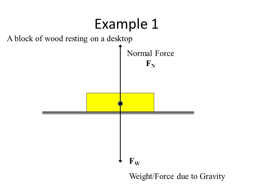 free body diagrams a free body diagram (fbd) is a visual free printable woodworking plans at Free Wood Diagrams