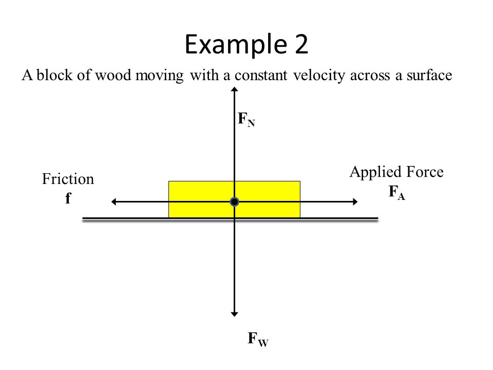 free body diagrams a free body diagram (fbd) is a visual free woodworking plans pdf at Free Wood Diagrams
