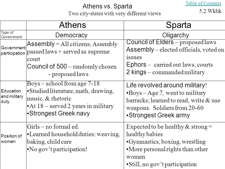 Similarities and Differences between Spartan and Athenian society