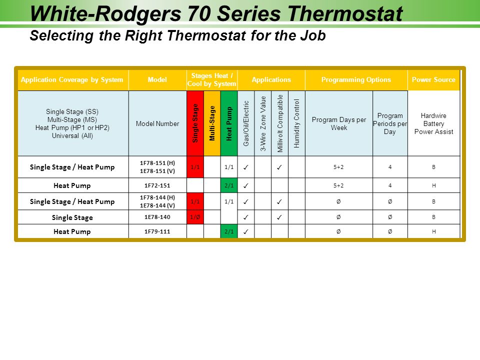 White Rodgers+70+Series+Thermostat+Selecting+the+Right+Thermostat+for+the+Job homeowner support hotline ppt video online download white rodgers thermostat wiring diagram 1f79 at honlapkeszites.co