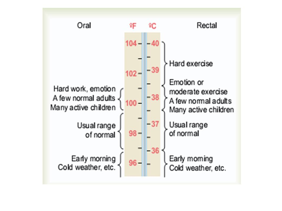 normal temperature for adults