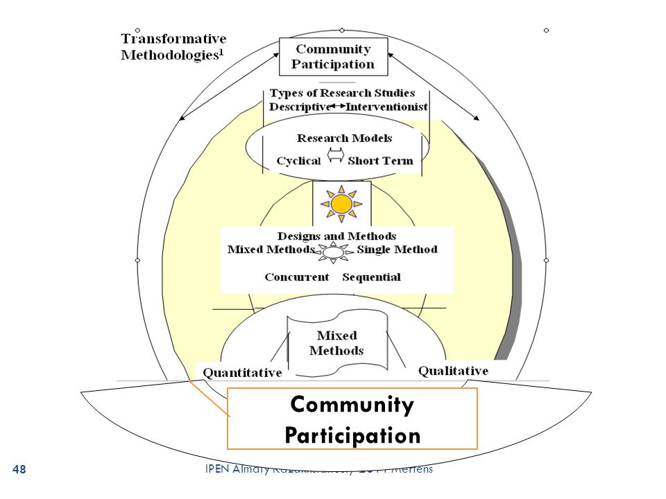 community participation methods in design and planning pdf