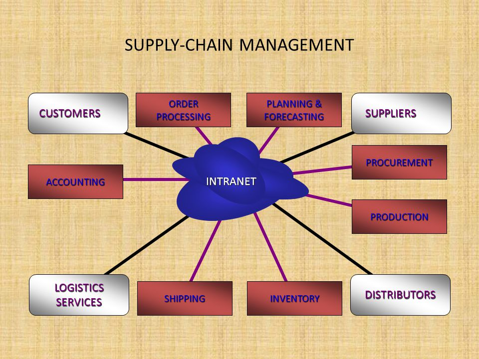 Articles on Supply Chain Management