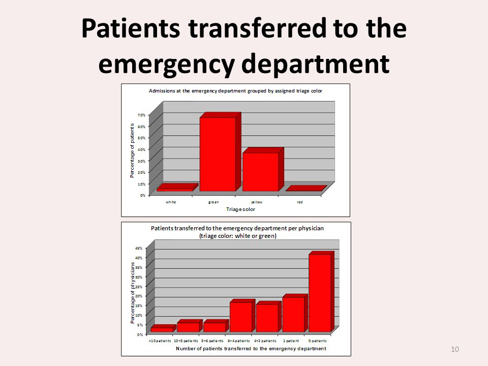 Patients transferred to the emergency department