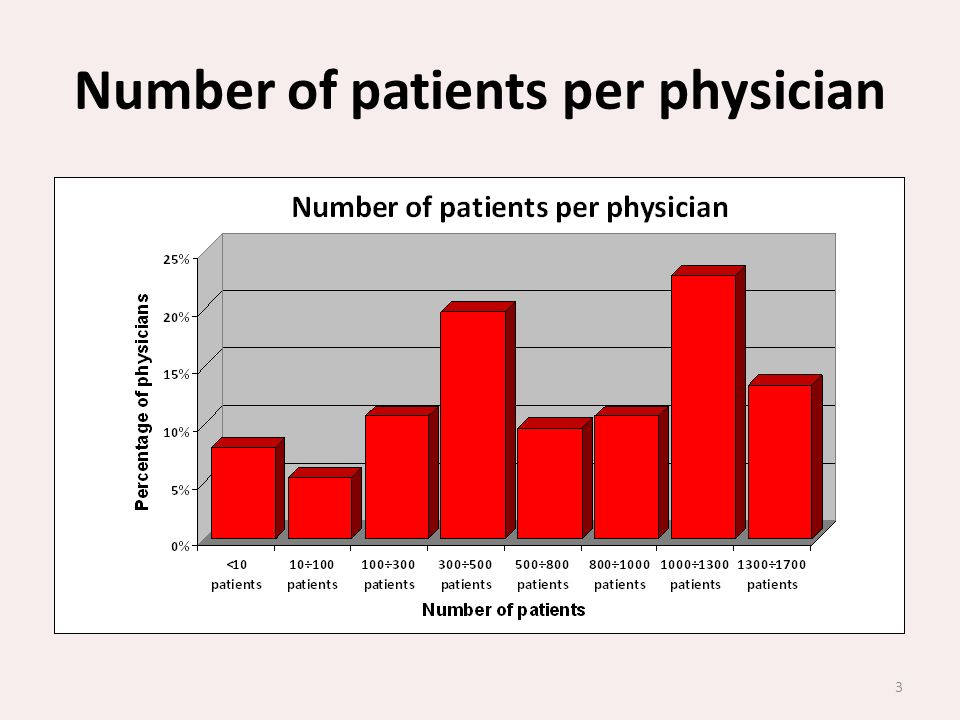 Number of patients per physician