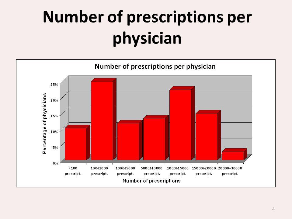 Number of prescriptions per physician