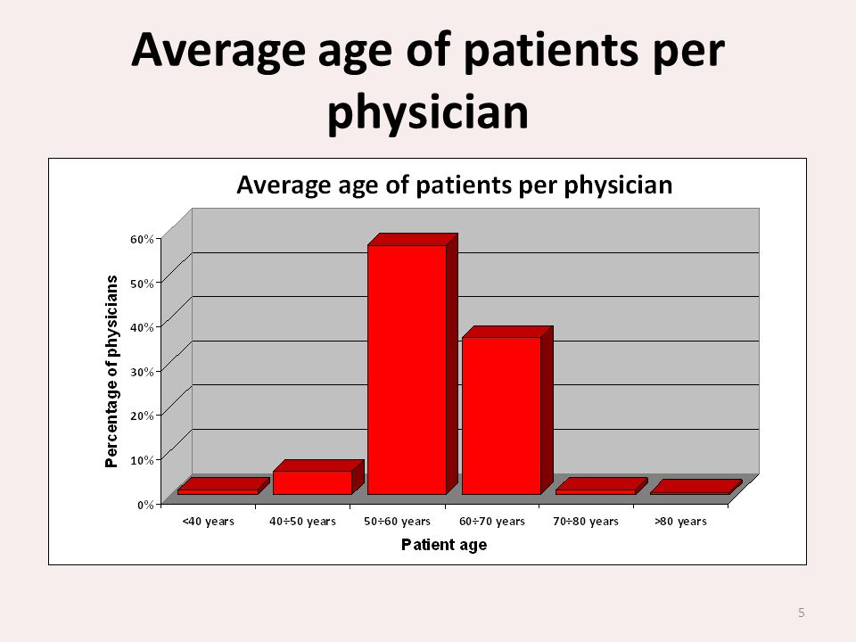 Average age of patients per physician