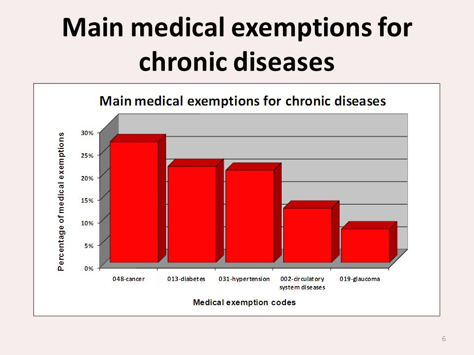 Main medical exemptions for chronic diseases