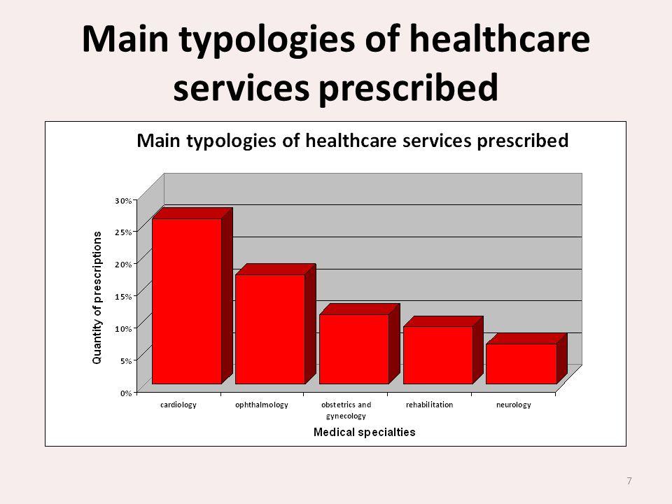 Main typologies of healthcare services prescribed