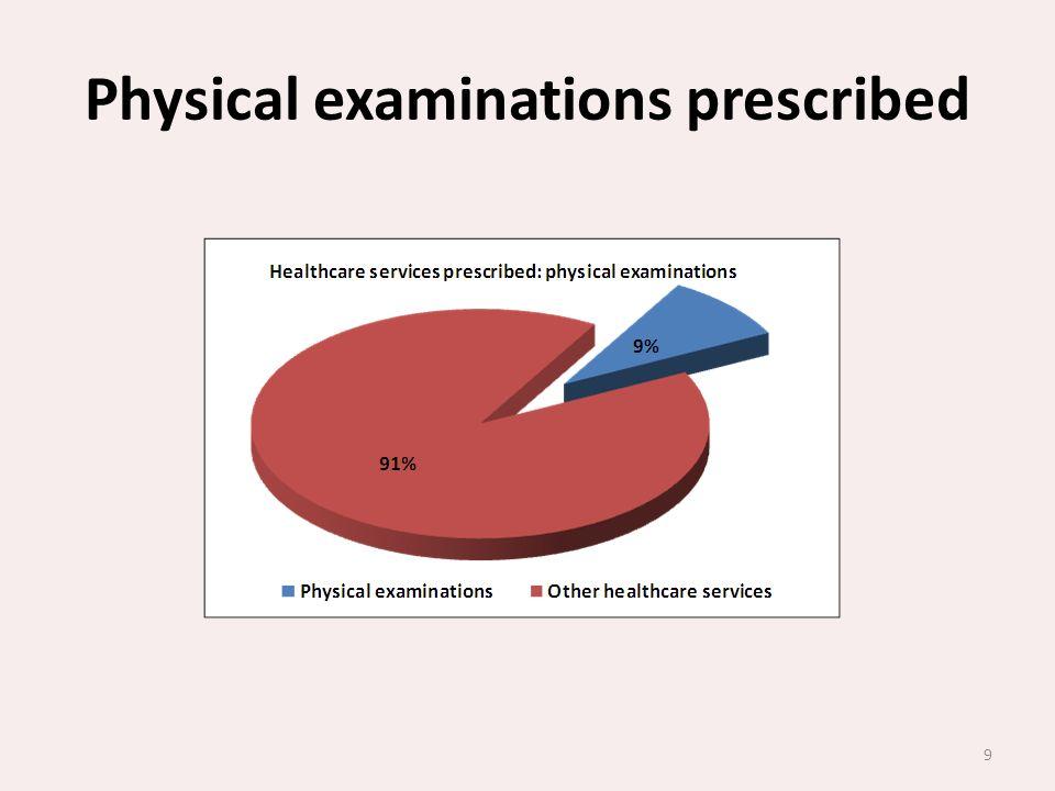 Physical examinations prescribed