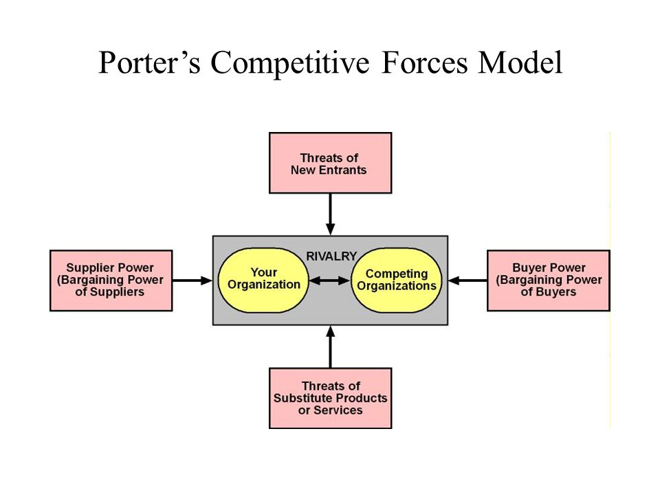 Porter's Competitive Forces Model