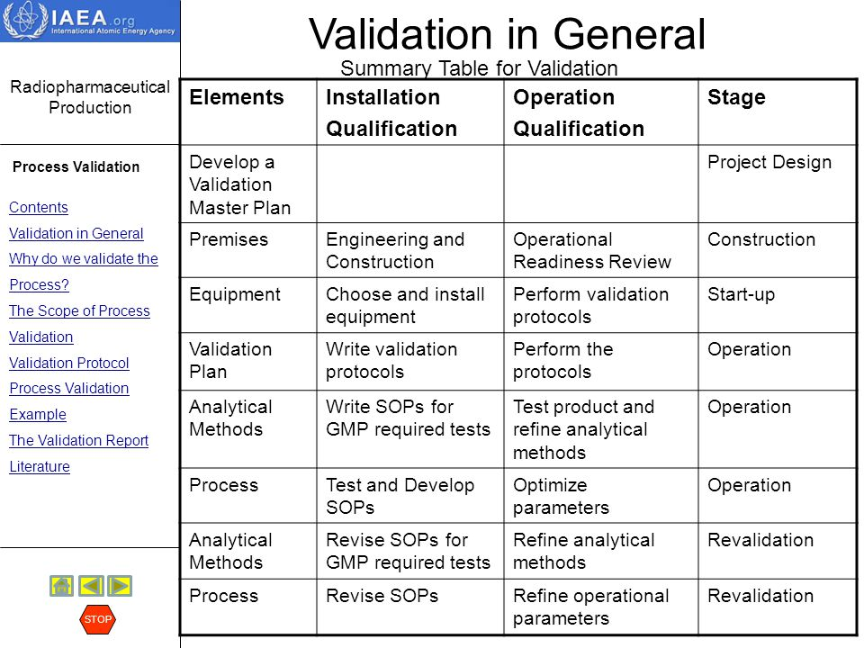 test protocol and validation master plan
