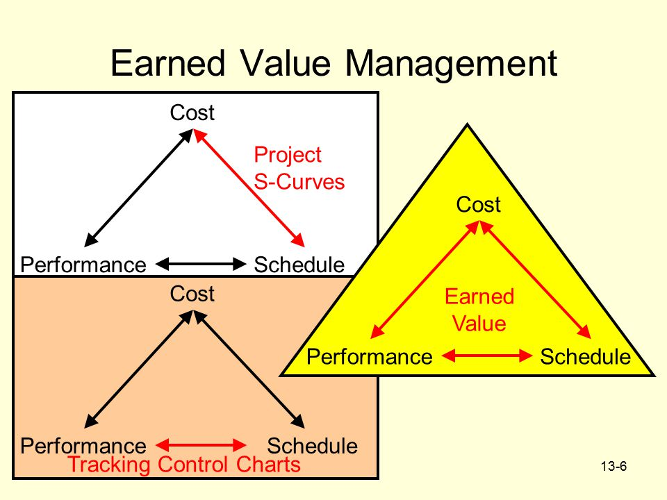 project performance evaluation by earned value analysis This one day workshop covers the fundamentals of earned value analysis, enabling project and of the project progress evaluation project performance.