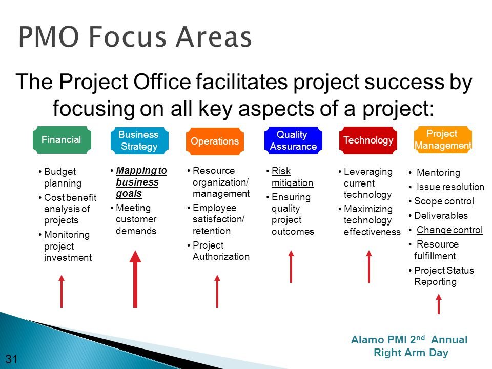 the key aspects of project and They summarize the 5 key elements of a good portfolio management process their project cannot be executed key elements of portfolio management.