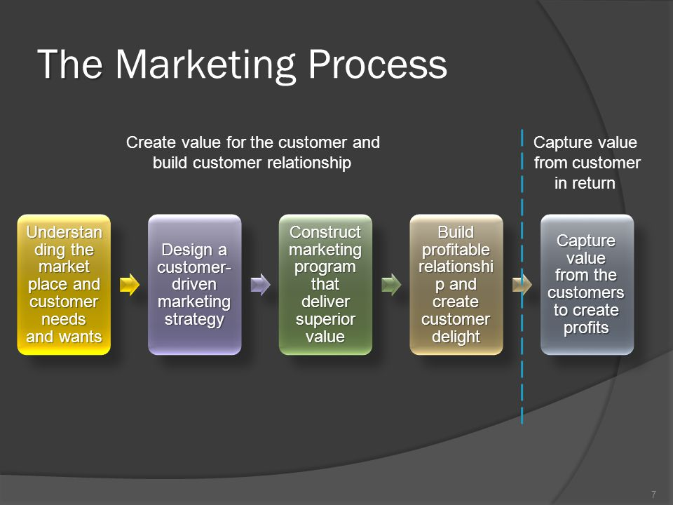 understand the marketplace and customer needs and wants marketing essay Here is your brief essay on marketing no organization will be able to survive, if it fails to market what it wants to in india a saying goes like this -' bolne wale ki basi bhi bik jati hai, na bolne wale ki taja bhi nahi bikati' (those who make marketing efforts are able to find customers even.