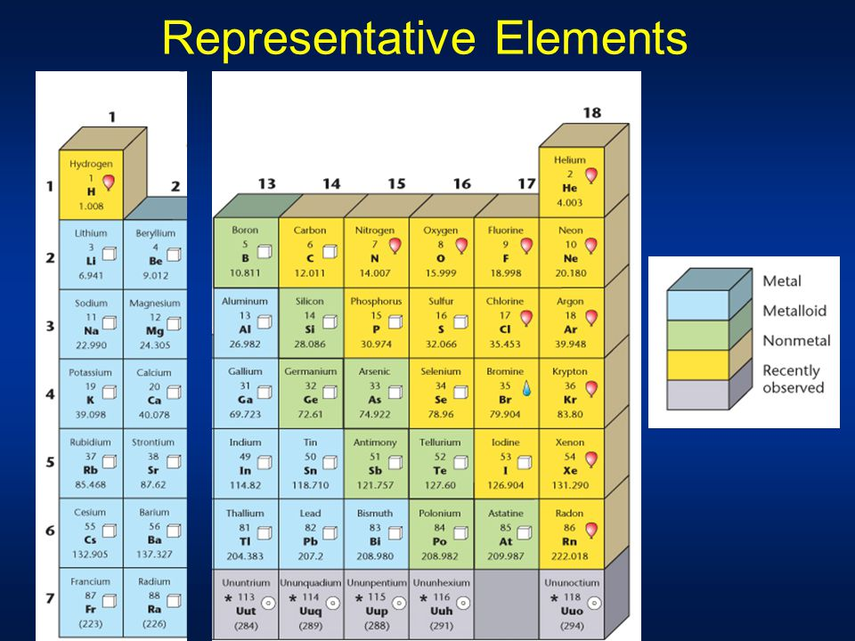 Chapter 6 Periodic Table & Periodic Law - ppt video online ...